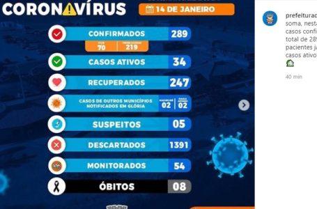 Glória registrou mais 13 casos de Covid-19 nas últimas 24h